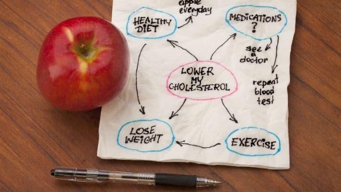 lower-cholesterol-mind-map